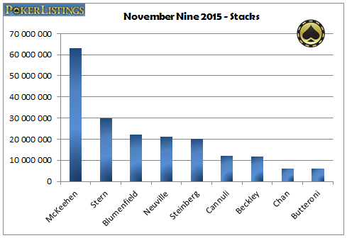 Graphe des tapis des November Nine 2015