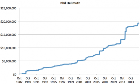 Graphique Phil Hellmuth